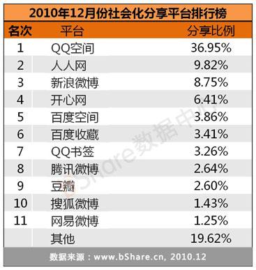 2010年12月份社会化分享平台排行榜